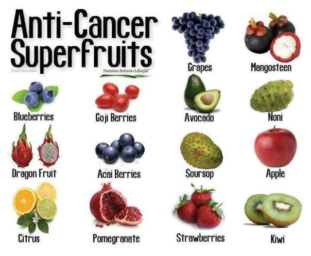 anticancerfruits
