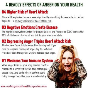 Effects of Anger