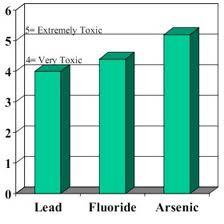fluoridetoxic