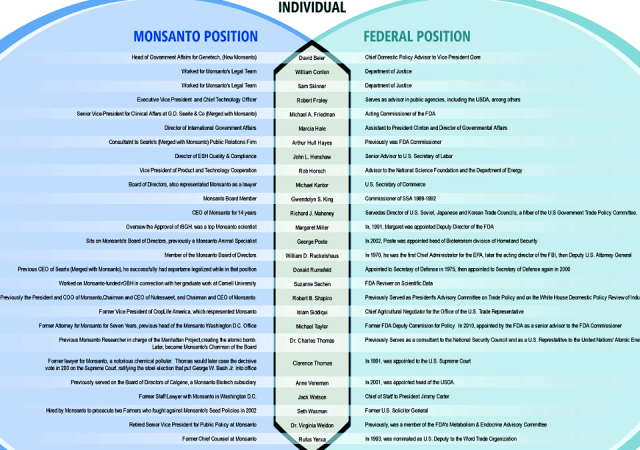 monsantofedposition
