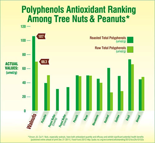 walnuts and nuts antioxidant