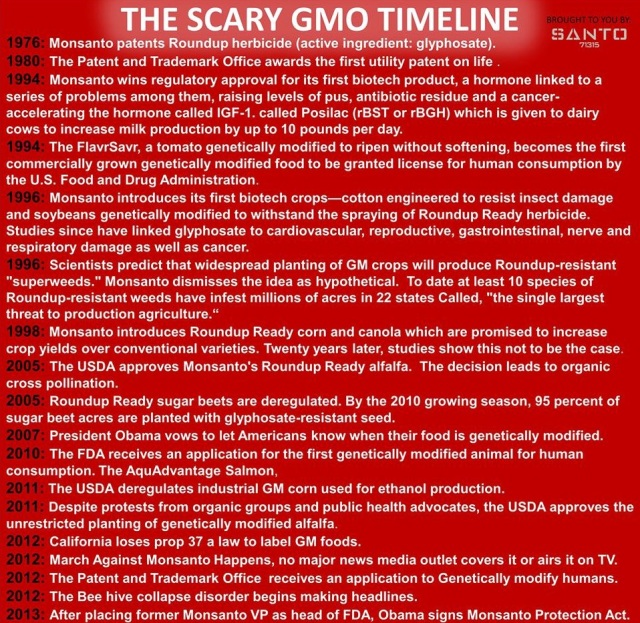 GMO timeline