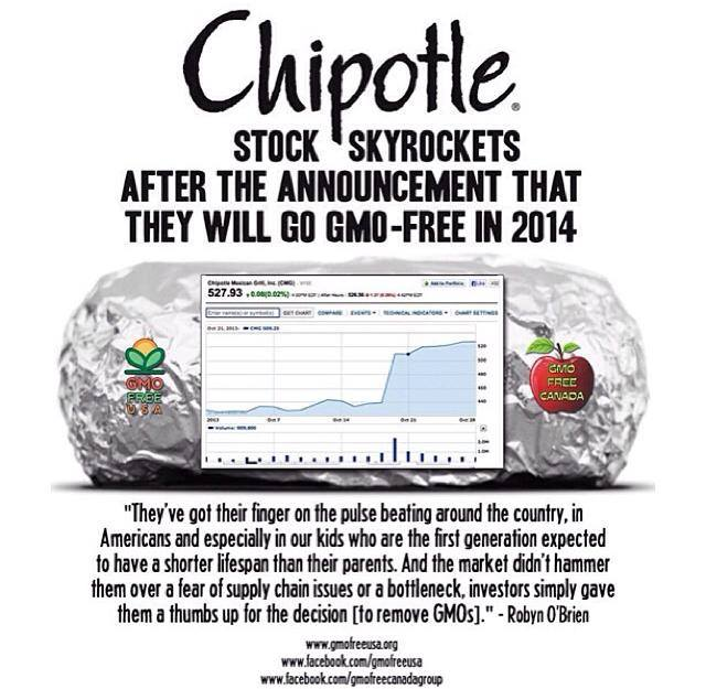 chipotle gmo free stock