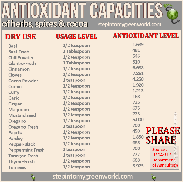 antioxidant capacities