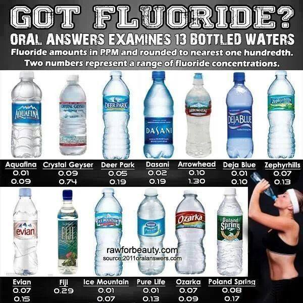bottled water fluoride
